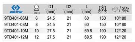A tőcsavar kiszedő készlet adatai