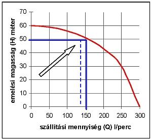 Vízszivattyú H-Q diagramm